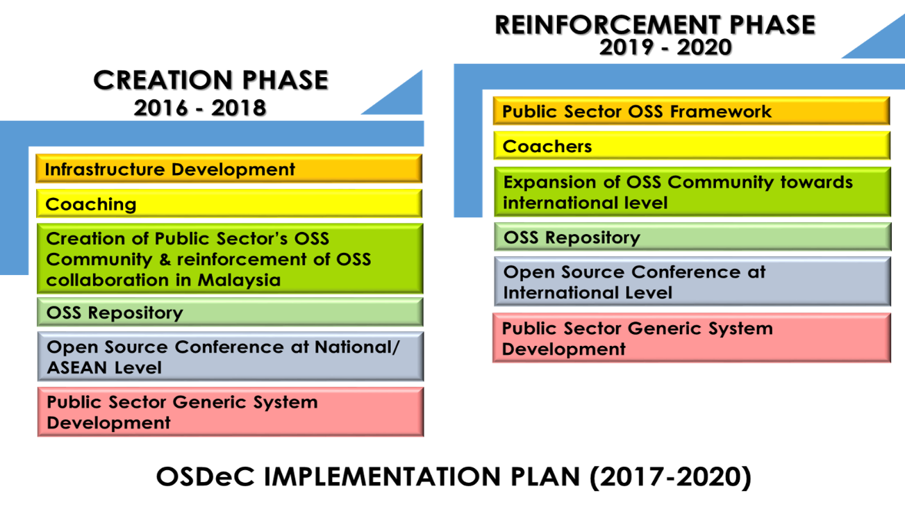 MyGOV - Whole of Government | ICT as a Service | Open Source