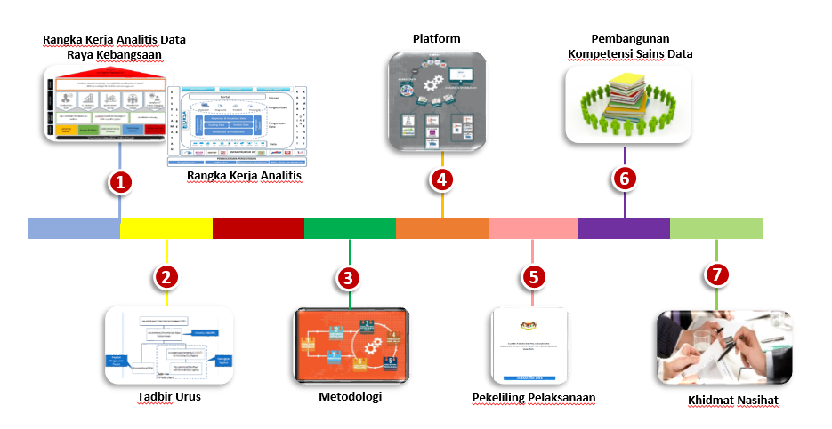 Mygov Perkembangan Teknologi Terkini Analitis Data Raya Analitis Data Raya Sektor Awam Drsa