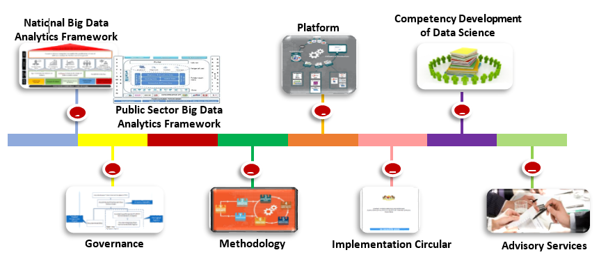 Mygov Fast Evolving Technology Big Data Analytic Public Sector Big Data Analytics Drsa