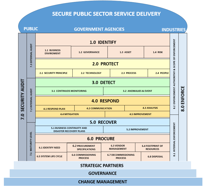 Mygov Cyber Security And Disaster Response And Recovery Cyber Security Cyber Security Framework For Public Sector Rakkssa